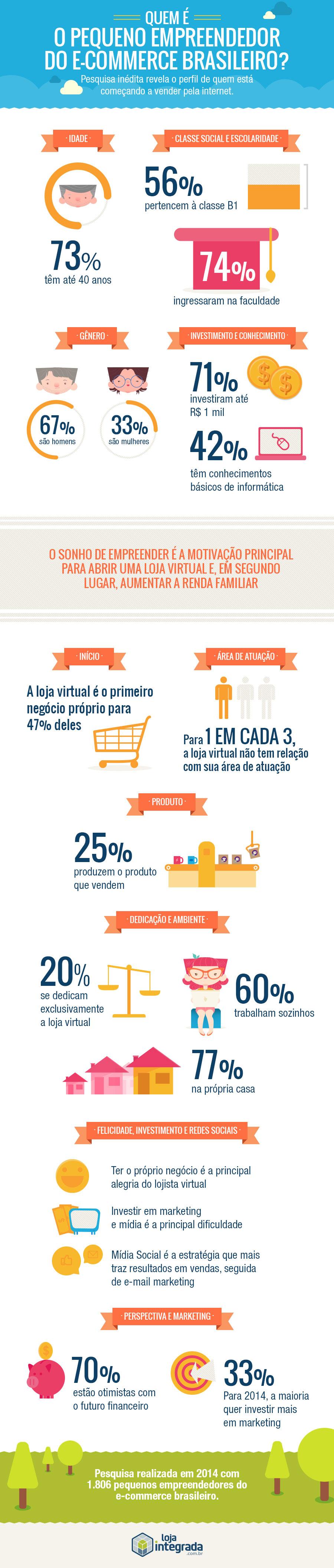 Pesquisa-mostra-quem-são-os-novos-empreendedores-digitais-no-Brasil--pesquisa